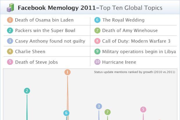 2011'in Facebook'ta en çok konu edilen kişi ve olayları