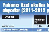 Yabancı ve Türk özel okullar 8. sınıf SBS puanına göre öğrenci kabul edecek!